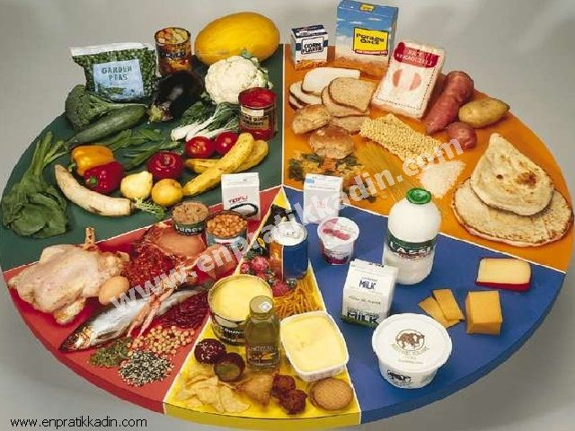 Dengeli Beslenme Nedir?