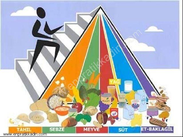 Sağlıklı Beslenme ve Gıda Türleri