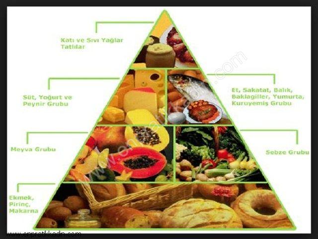 Yaş ve Beslenme Düzeni